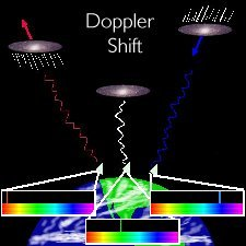 Doppler Shift Diagram