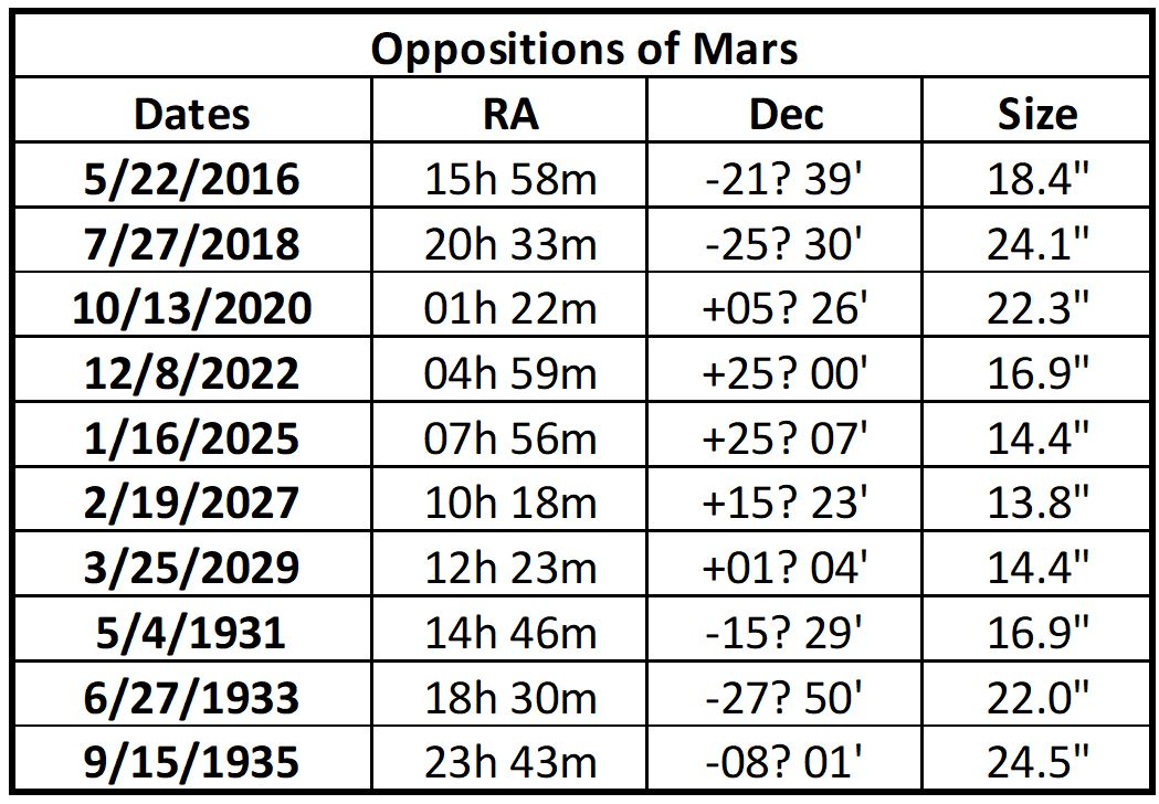 Table of Oppositions of Mars